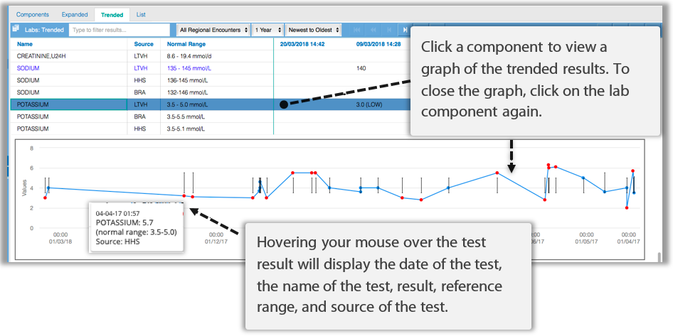 Image of trended view with graph in labs module